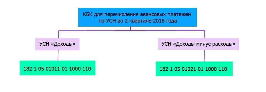 Авансовый платеж по УСН за 2 квартал 2018 года