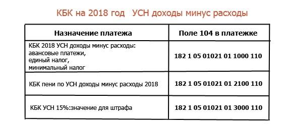 КБК УСН доходы минус расходы в 2018 году