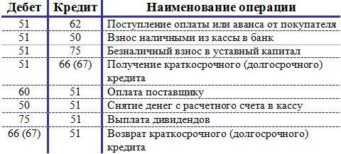 Проводки-по-счету-51