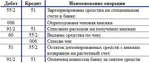 Проводки-по-учету-чековых-книжек
