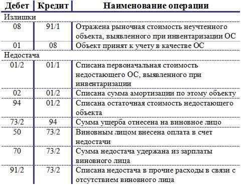 Проводки-при-инвентаризации-ОС