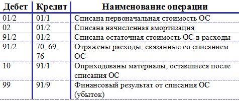 Проводки-при-списании-ОС