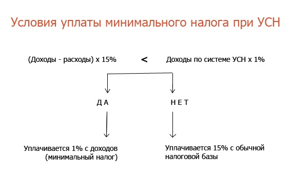 Условия уплаты минимального налога при УСН