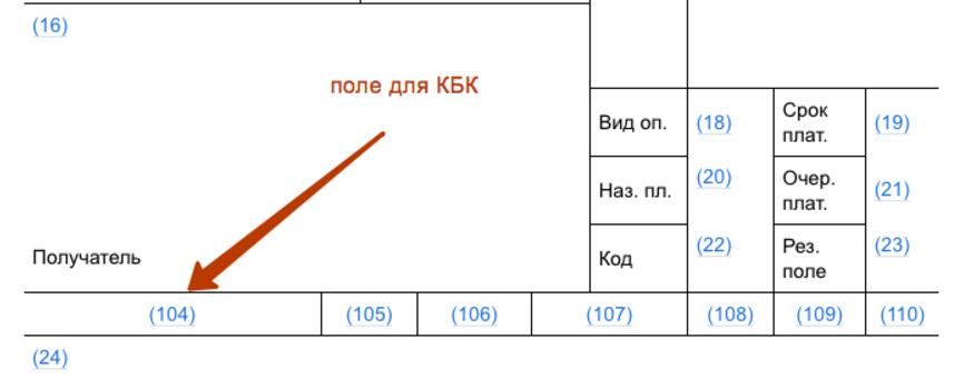 КБК на 2017 год: таблица кодов с расшифровкой