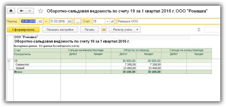 11 oborotno-saldovaya-vedomost-po-19-schetu