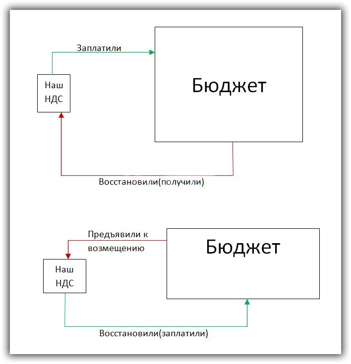 Восстановление НДС в 1С 8.3 Бухгалтерия 3.0