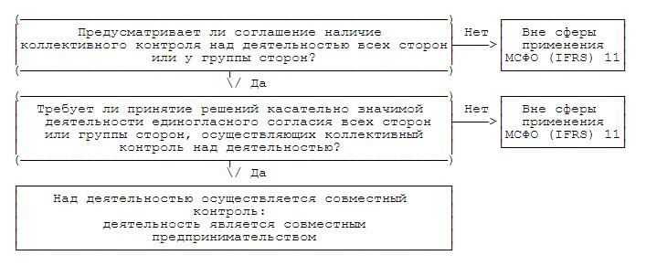 Международный стандарт финансовой отчетности (IFRS) 9 Финансовые инструменты