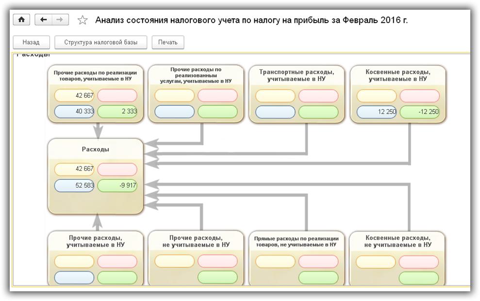 20 Analiz-sostoyaniya-nalogovogo-ucheta
