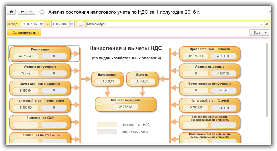 7 analiz-ucheta-nDS-v-1s-8.3