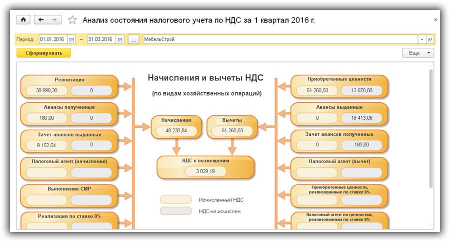 9 analiz-sostoyaniya-nalogovogo-ucheta-po-NDS