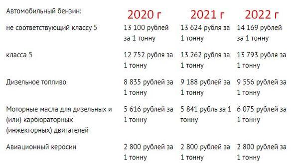 Рост ставок акцизов с 2020 по 2022 год
