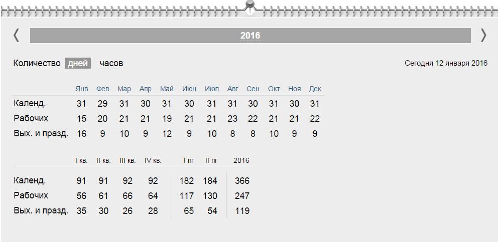 Производственный календарь на 2016 год утвержденный правительством РФ