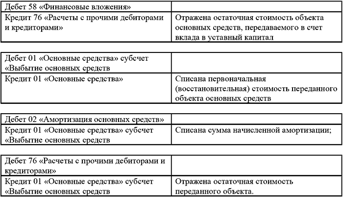 SOS-средства