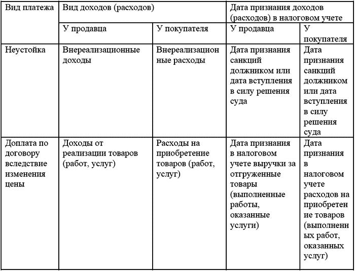 Санкции за нарушение договорных обязательств