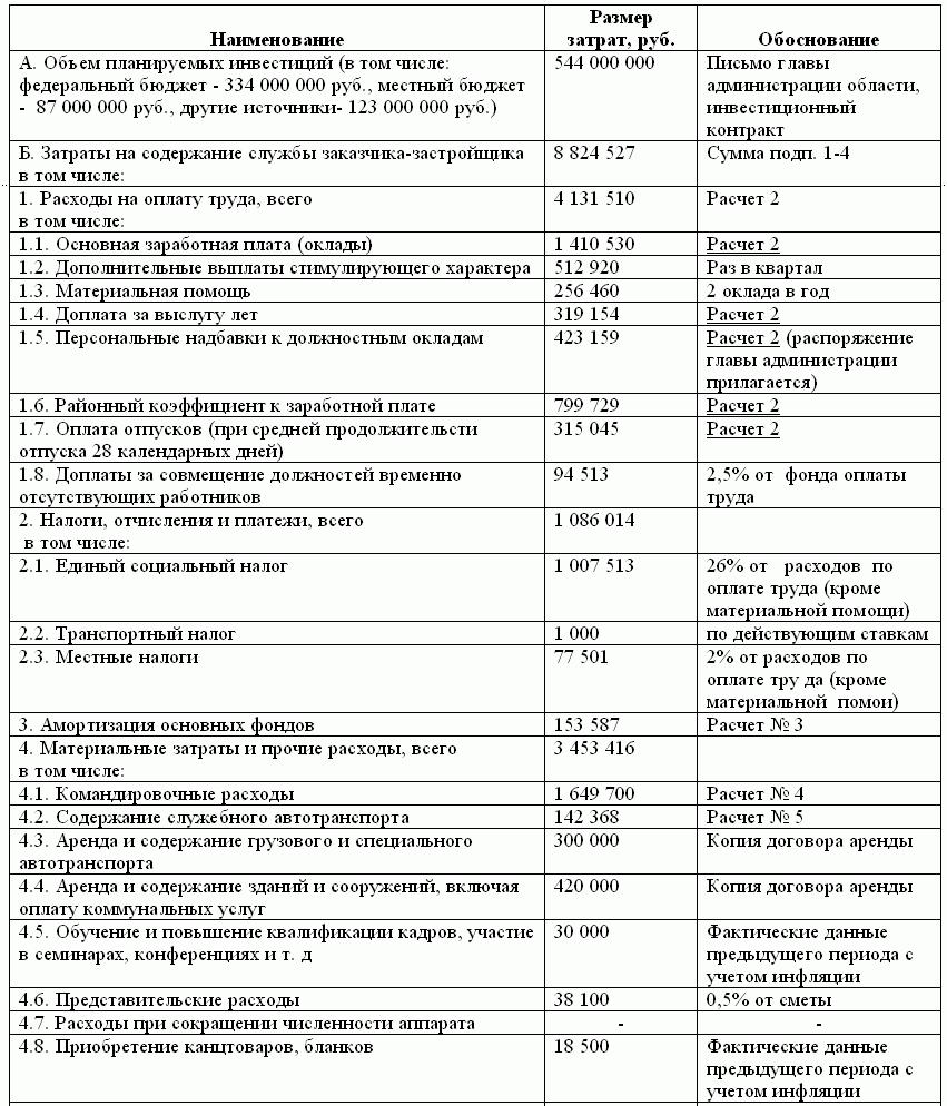 Бухгалтерский учет и налогообложение заказчика-застройщика