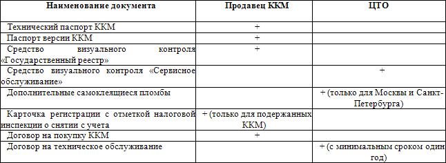 Покупка и регистрация кассового аппарата