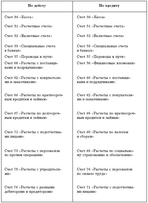 Учет кассовых операций и денежных документов в торговой организации