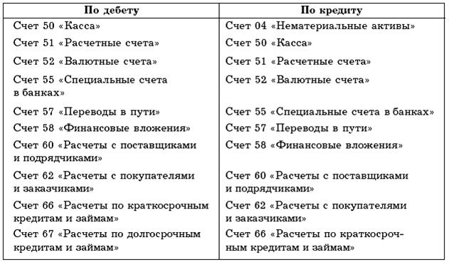 Учет банковских операций