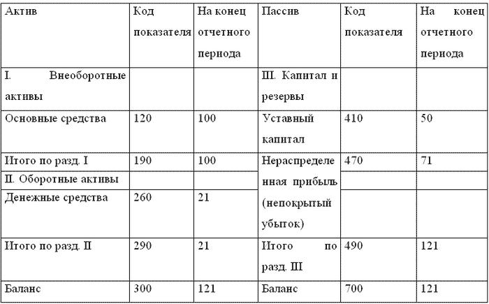Ликвидационный баланс. расчеты с учредителями