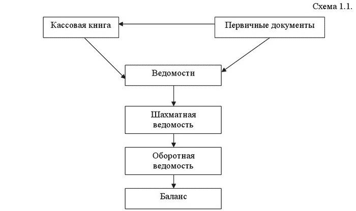 Учетные регистры