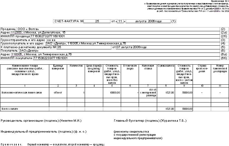 Реализация товаров, работ, услуг, подлежащих учету по стоимости с ндс