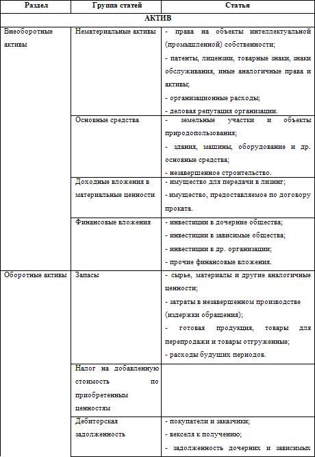 Место баланса в системе бухгалтерской отчетности