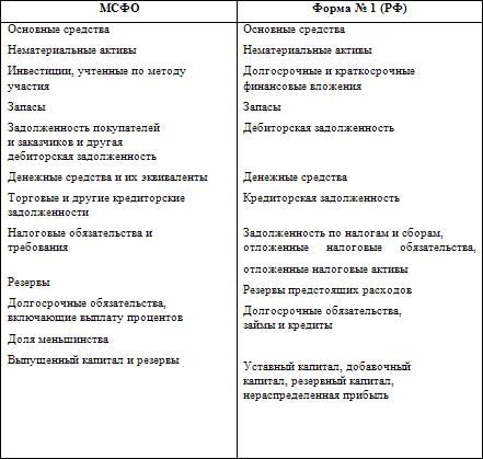 Требования к представлению бухгалтерского баланса по мсфо и в российских нормативных документах