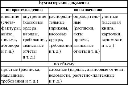Документ как элемент метода бухгалтерского учета