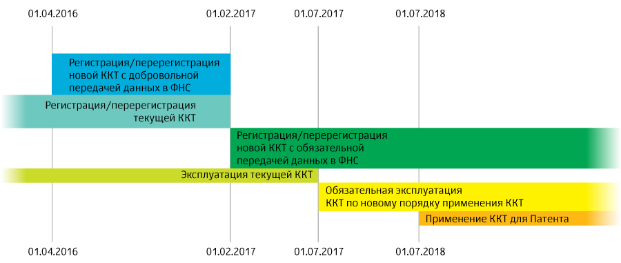 Новый порядок применения контрольно-кассовой техники (ККТ) в 2017 году