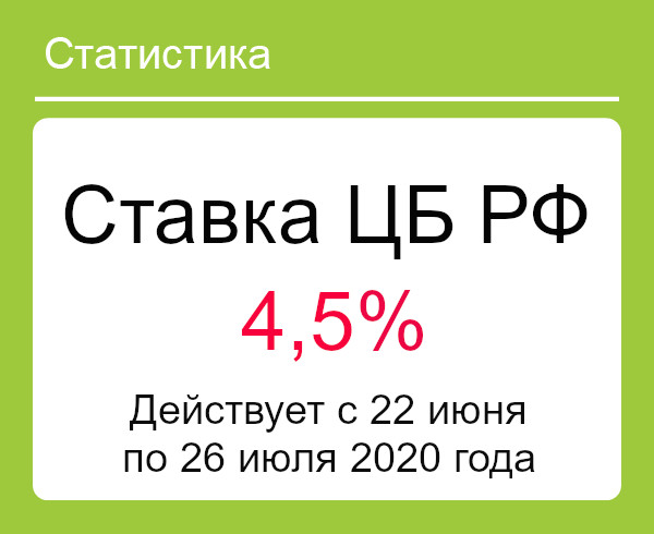 Ставка рефинансирования ЦБ РФ 22 июня 2020 года