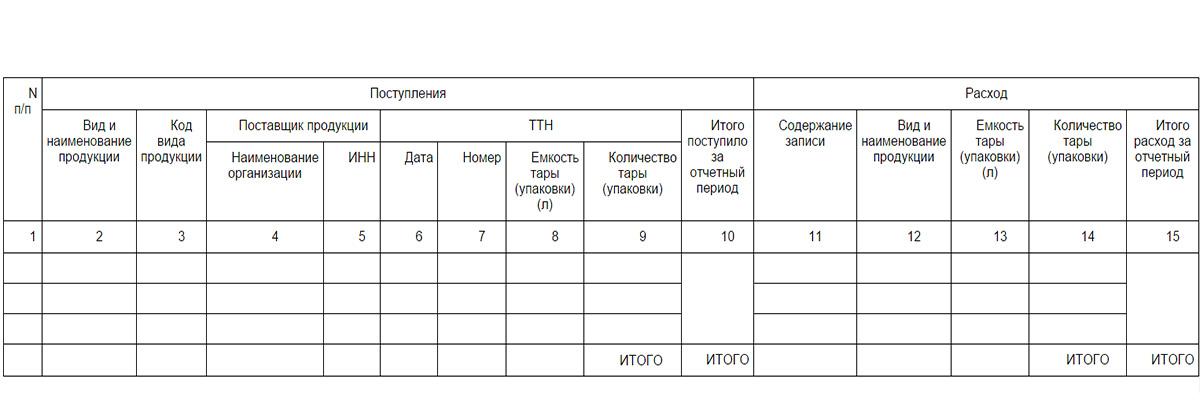 Ужесточение контроля за обротом спиртосодержащей продукции (алкоголя) с 14 декабря 2014 года